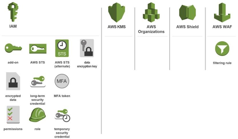 AmazonSecurityAndComplianceExtended