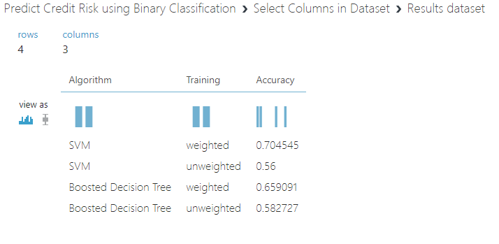 Predict Credit Risk using Binary Classification -Part 3 of 3